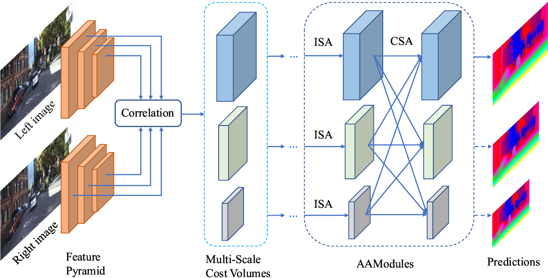 Figure 3 for AANet: Adaptive Aggregation Network for Efficient Stereo Matching