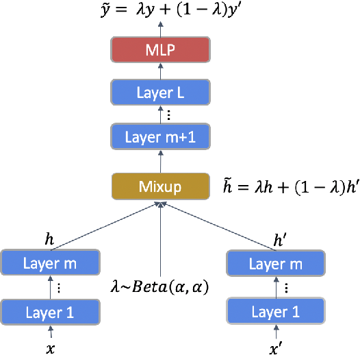 Figure 1 for MixText: Linguistically-Informed Interpolation of Hidden Space for Semi-Supervised Text Classification