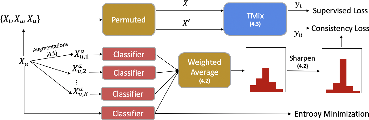 Figure 3 for MixText: Linguistically-Informed Interpolation of Hidden Space for Semi-Supervised Text Classification