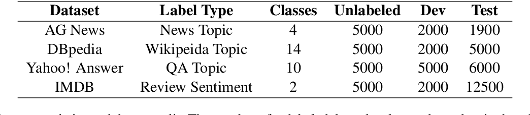 Figure 2 for MixText: Linguistically-Informed Interpolation of Hidden Space for Semi-Supervised Text Classification