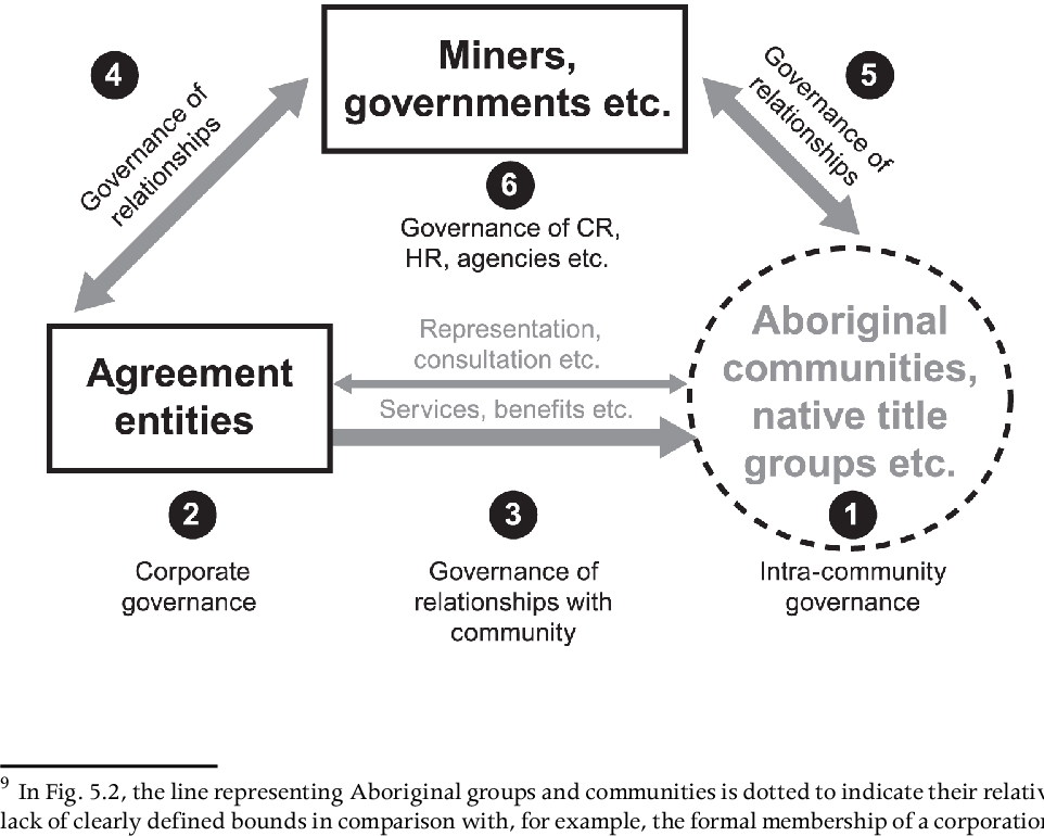 Power, Culture, Economy: Indigenous Australians and Mining