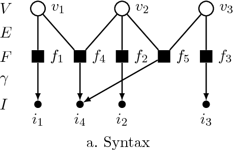 Figure 2 for OpenGM: A C++ Library for Discrete Graphical Models