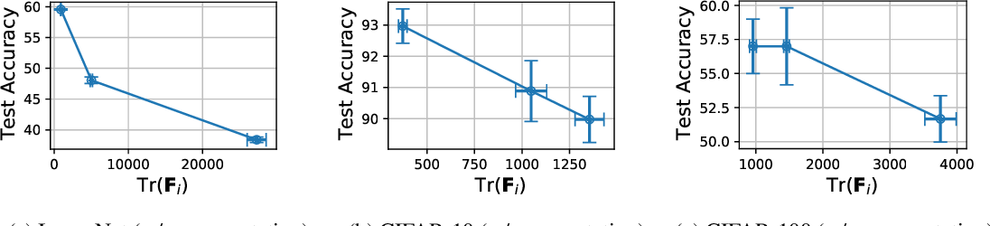 Figure 3 for Catastrophic Fisher Explosion: Early Phase Fisher Matrix Impacts Generalization