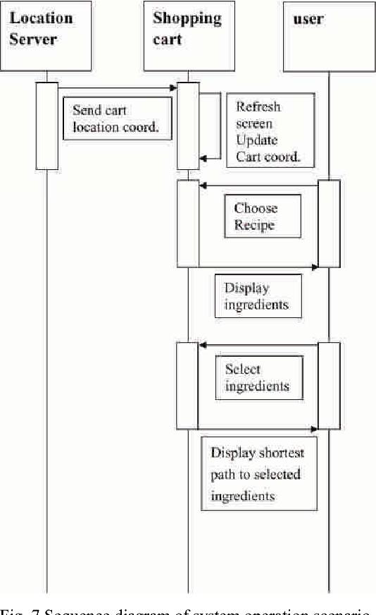 7 sequence diagram of system operation scenario