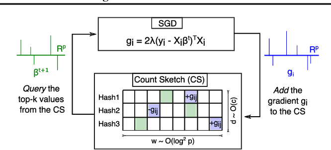 Figure 1 for MISSION: Ultra Large-Scale Feature Selection using Count-Sketches