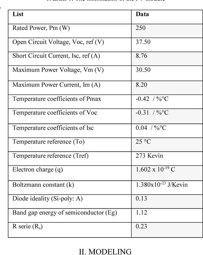 TABLE 1: The information of the PV module