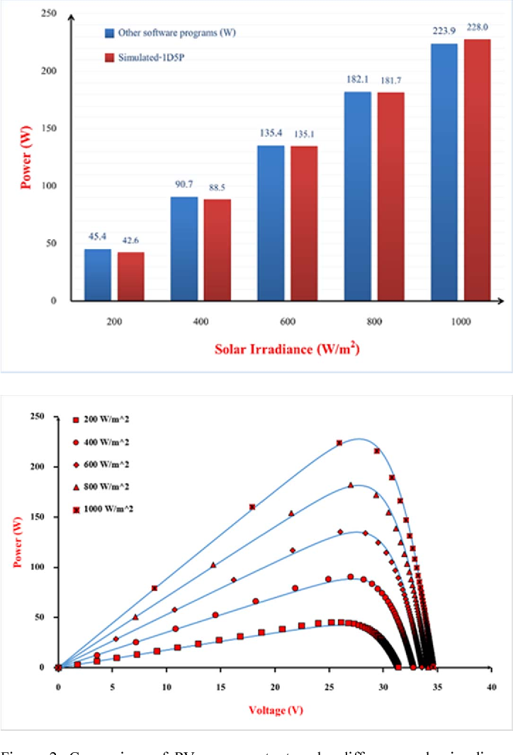 Figure 2: Comparison of PV power output under difference solar irradiance (module temperature = 45 C).