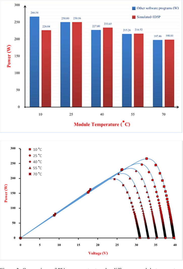 Figure 3: Comparison of PV power output under difference module temperature (solar irradiance = 1000 W/m2).