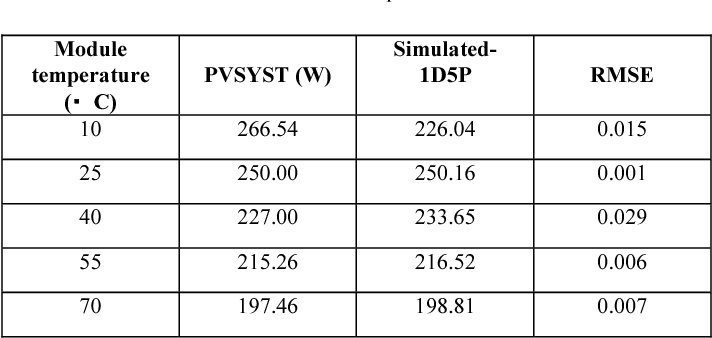 TABLE 3: Comparisons Simulated-1D5P with PVSYST programs by varying the module temperature.