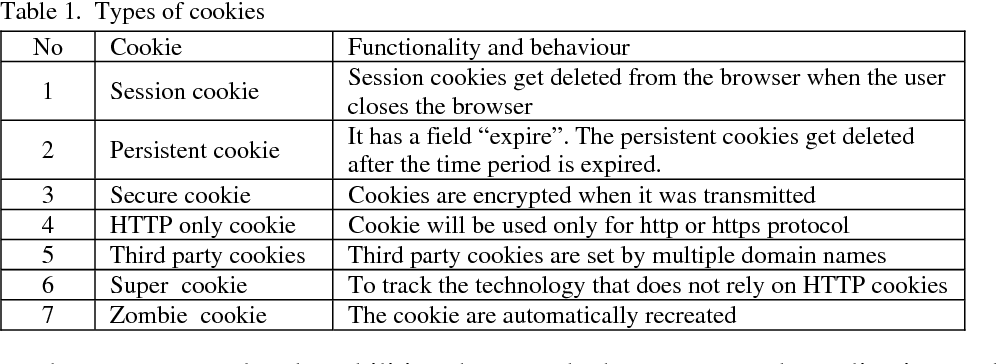 Table 1 from A Prevention Model for Session Hijack Attacks