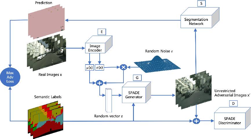 Figure 3 for AdvSPADE: Realistic Unrestricted Attacks for Semantic Segmentation