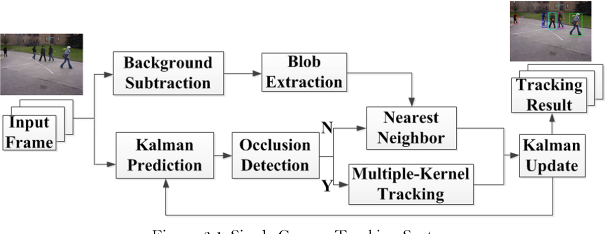 PDF] Robust and Consistent Human Tracking Within Camera and