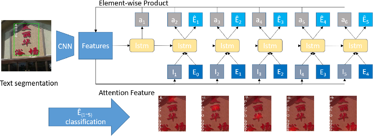 Figure 3 for A Feasible Framework for Arbitrary-Shaped Scene Text Recognition