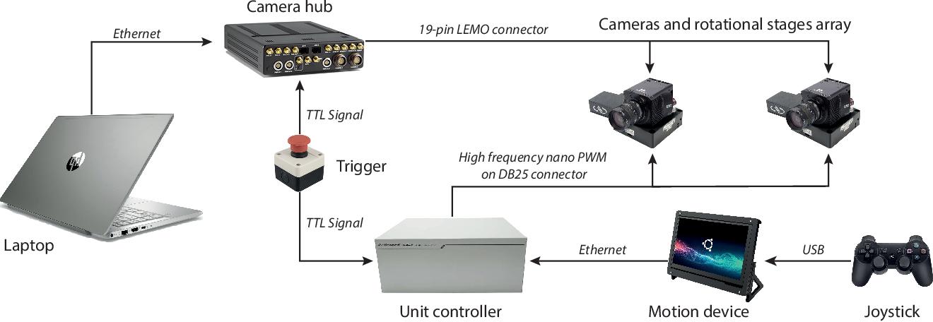 Figure 1 for CoMo: A novel co-moving 3D camera system