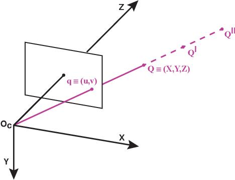 Figure 3 for CoMo: A novel co-moving 3D camera system