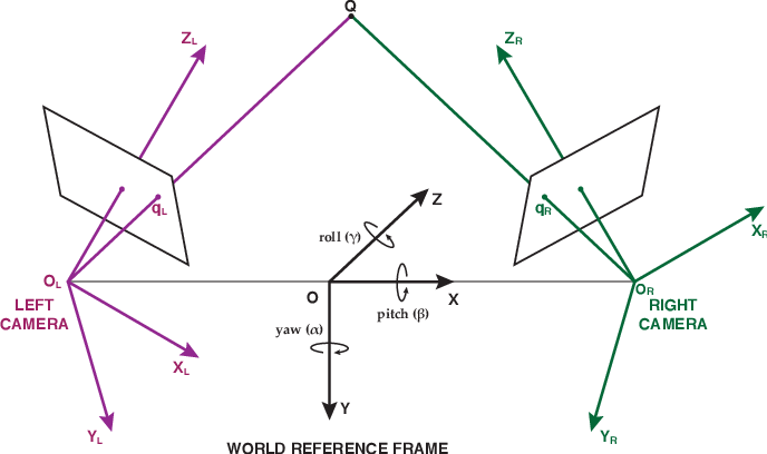 Figure 4 for CoMo: A novel co-moving 3D camera system