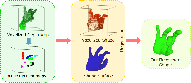 Figure 1 for HandVoxNet: Deep Voxel-Based Network for 3D Hand Shape and Pose Estimation from a Single Depth Map