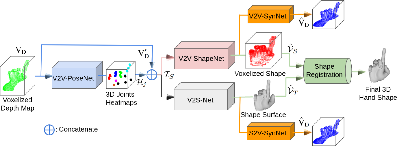 Figure 3 for HandVoxNet: Deep Voxel-Based Network for 3D Hand Shape and Pose Estimation from a Single Depth Map