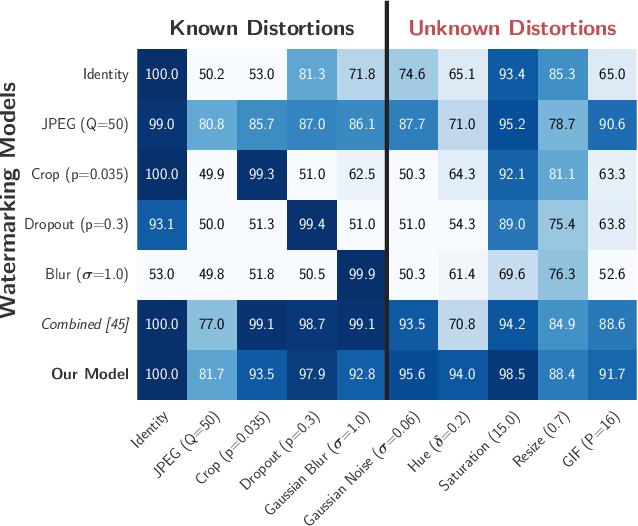 Figure 1 for Distortion Agnostic Deep Watermarking