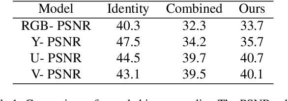 Figure 2 for Distortion Agnostic Deep Watermarking
