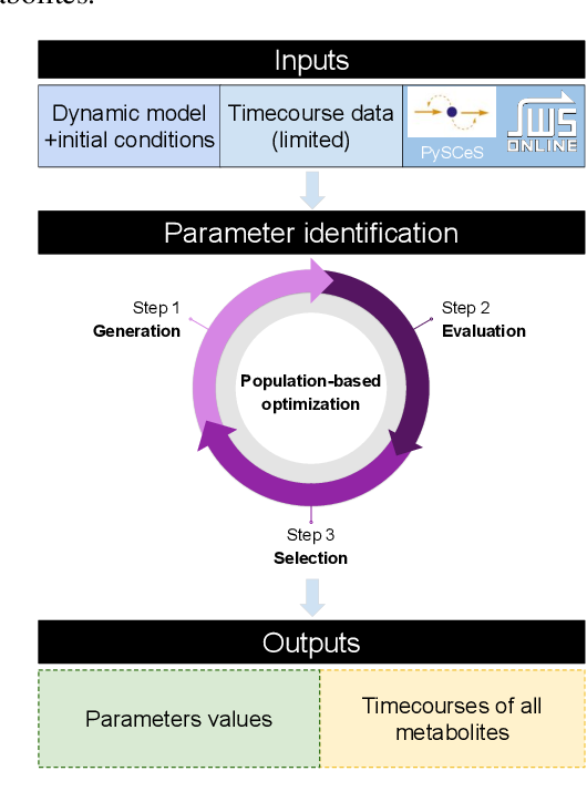 Figure 1 for Population-based Optimization for Kinetic Parameter Identification in Glycolytic Pathway in Saccharomyces cerevisiae