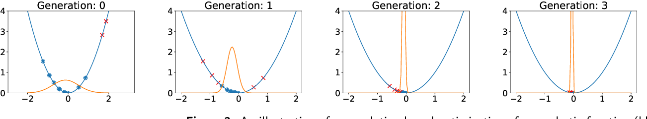 Figure 3 for Population-based Optimization for Kinetic Parameter Identification in Glycolytic Pathway in Saccharomyces cerevisiae