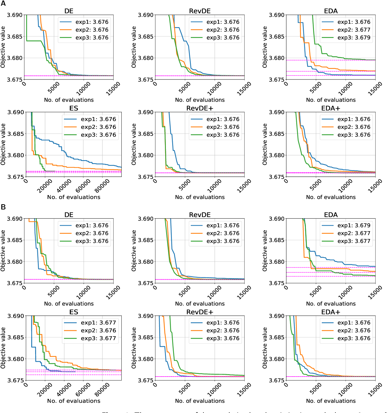 Figure 4 for Population-based Optimization for Kinetic Parameter Identification in Glycolytic Pathway in Saccharomyces cerevisiae