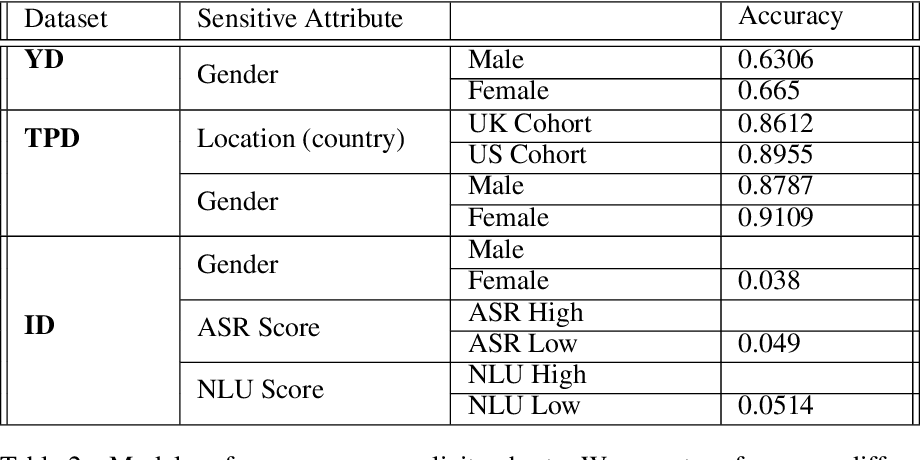 Figure 2 for Towards classification parity across cohorts