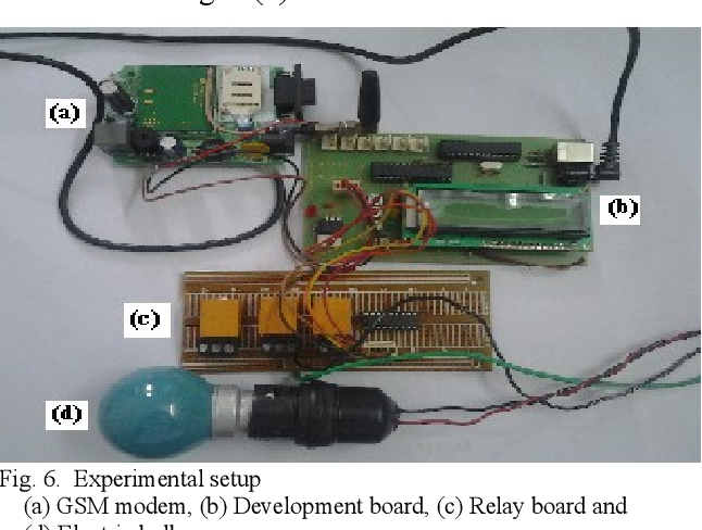 Embedded system for home automation using SMS - Semantic Scholar
