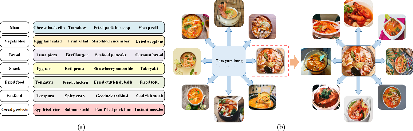 Figure 2 for Large Scale Visual Food Recognition