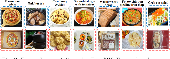 Figure 3 for Large Scale Visual Food Recognition