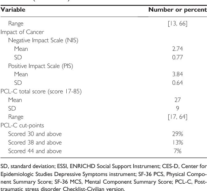PDF] Title Post-traumatic stress symptoms in cancer