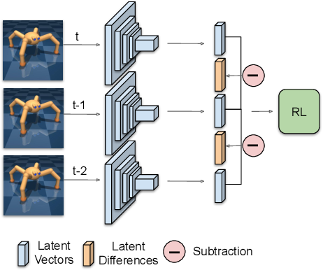 Figure 1 for Reinforcement Learning with Latent Flow