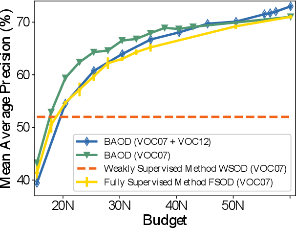 Figure 1 for BAOD: Budget-Aware Object Detection