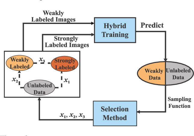 Figure 3 for BAOD: Budget-Aware Object Detection