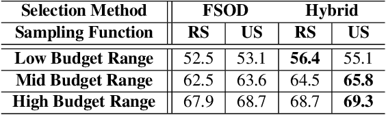 Figure 2 for BAOD: Budget-Aware Object Detection