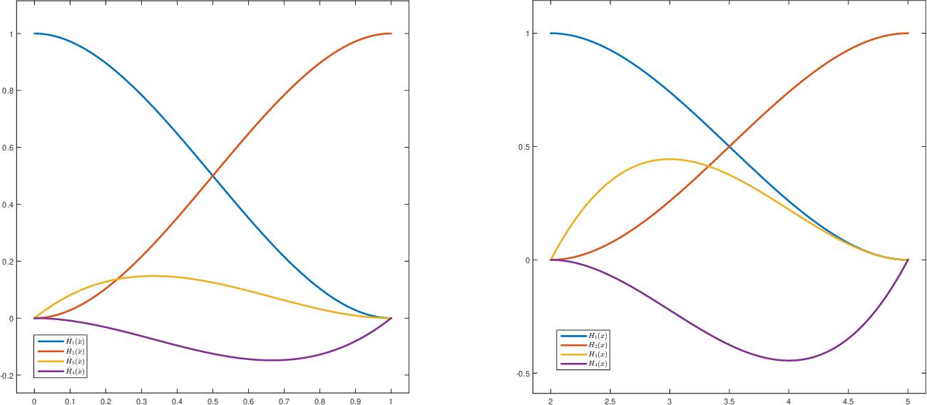 PDF] MATLAB Implementation of C1 finite elements: Bogner-Fox-Schmit