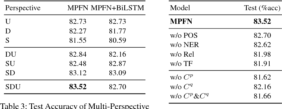 Figure 4 for Multi-Perspective Fusion Network for Commonsense Reading Comprehension