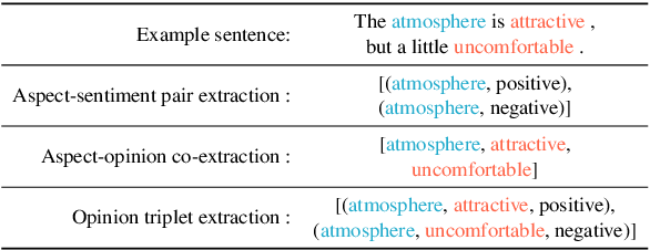 Figure 1 for A Multi-task Learning Framework for Opinion Triplet Extraction