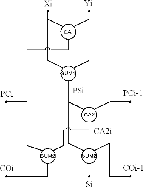 Figure 1 From Signed Digit Cmos Sd Cmos Logic Circuits With