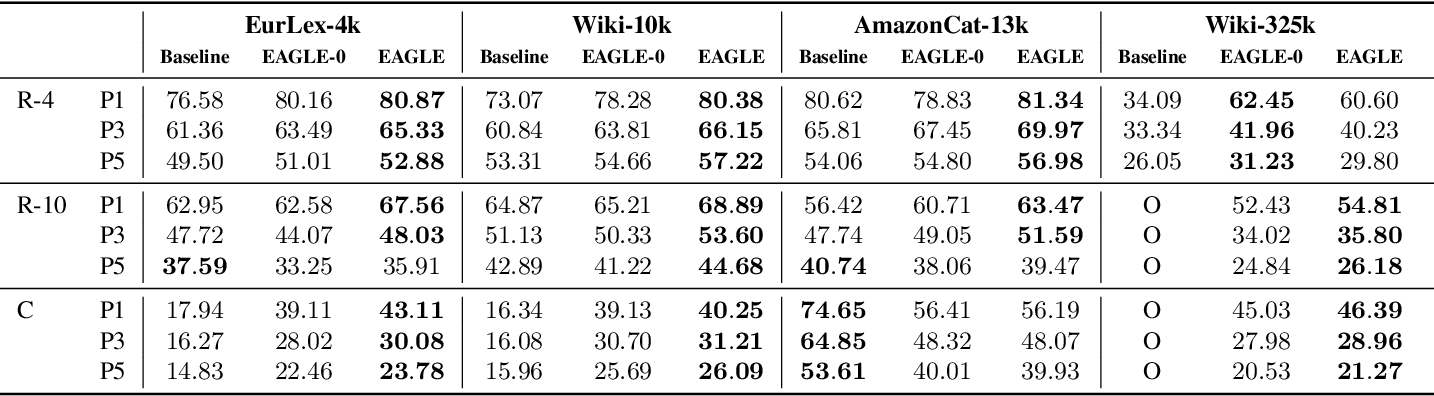 Figure 4 for Extreme Multi-label Classification from Aggregated Labels