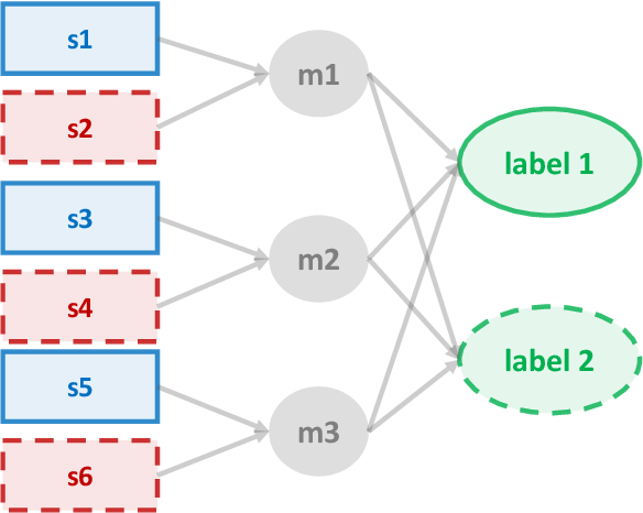 Figure 1 for Extreme Multi-label Classification from Aggregated Labels