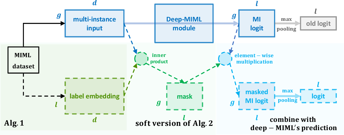 Figure 3 for Extreme Multi-label Classification from Aggregated Labels