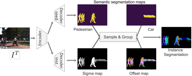 Figure 1 for PointTrack++ for Effective Online Multi-Object Tracking and Segmentation