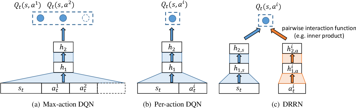 Figure 1 for Deep Reinforcement Learning with a Natural Language Action Space