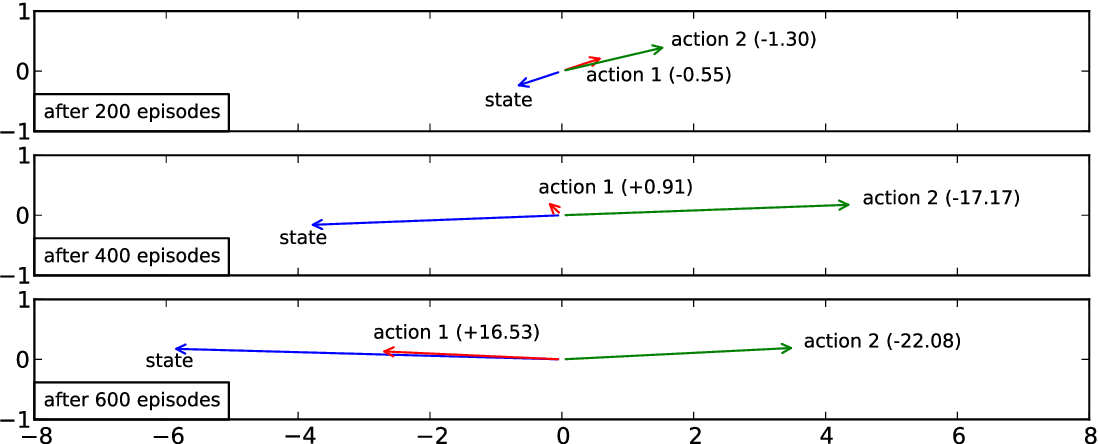Figure 3 for Deep Reinforcement Learning with a Natural Language Action Space