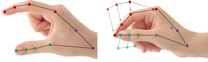Figure 1 for HAN: An Efficient Hierarchical Self-Attention Network for Skeleton-Based Gesture Recognition