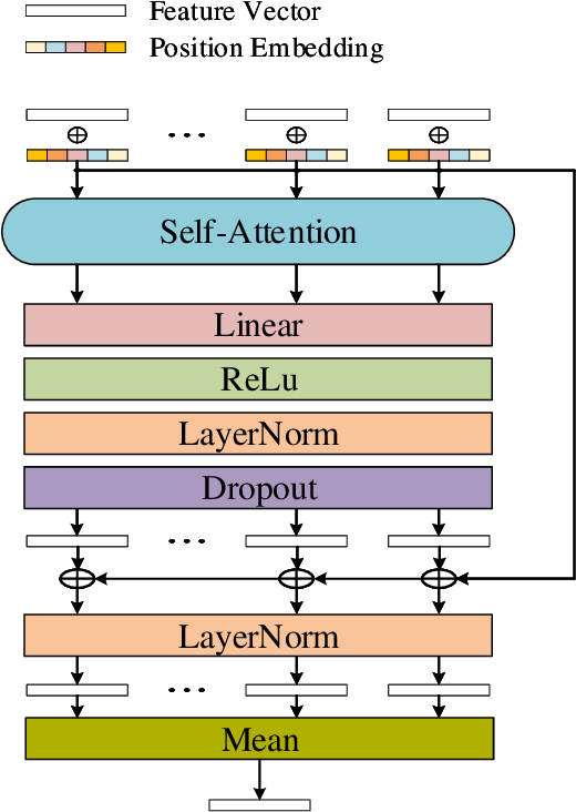 Figure 3 for HAN: An Efficient Hierarchical Self-Attention Network for Skeleton-Based Gesture Recognition