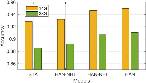 Figure 4 for HAN: An Efficient Hierarchical Self-Attention Network for Skeleton-Based Gesture Recognition