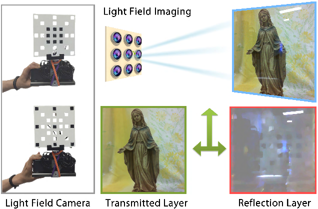 Figure 1 for Automatic Layer Separation using Light Field Imaging